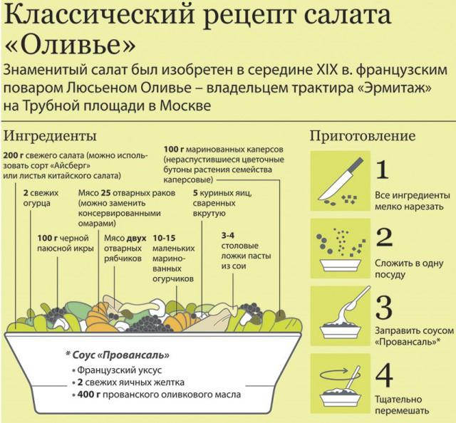 Классический рецепт Оливье