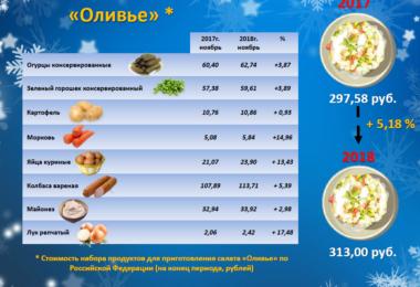 Стоимость оливье на конец 2018 года в России